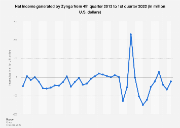 Zynga's net income/loss from Q3 2011 - Q3 2017