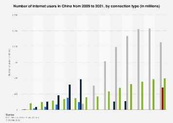Internet users in China by connection type 2009-2018