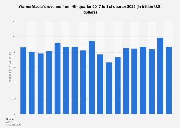 Time Warner's revenue Q1 2009 - Q3 2017