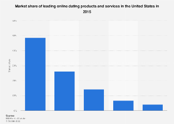 U.S. online dating product and service market share 2015
