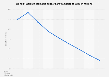 Number of World of Warcraft subscribers Q1 2005-Q3 2015
