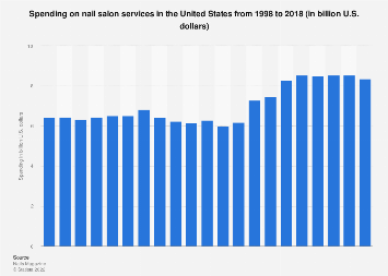 Revenue from nail salon services in the U.S. 1998-2016