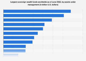 Leading global sovereign wealth funds 2018, by managed assets