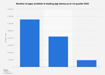 Number of apps available in leading app stores 2018