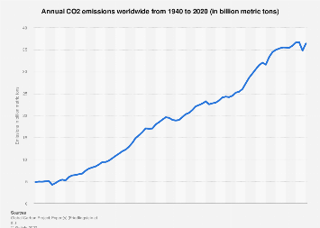 Global emissions of carbon dioxide 1996-2016