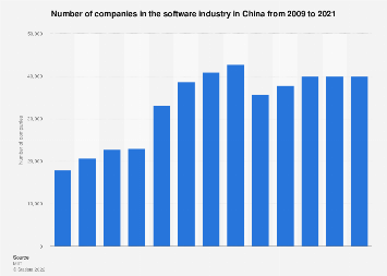 Companies in the software industry in China 2016