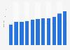 Revenue of China Telecom 2008-2018