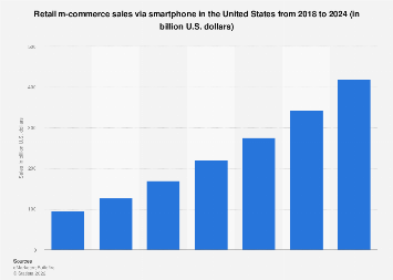 U.S. smartphone retail m-commerce revenue 2014-2021
