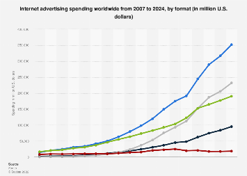 Global internet advertising spending 2007-2021, by type