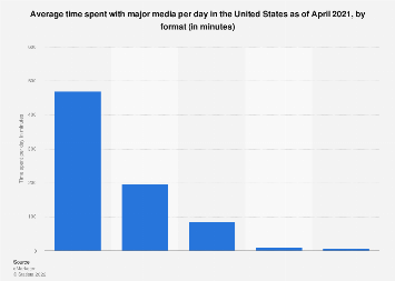 Daily media consumption in the U.S. 2017