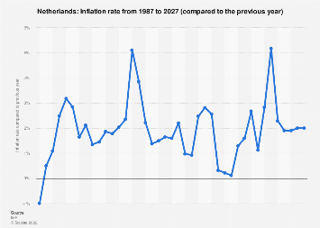 Inflation rate in the Netherlands 2022