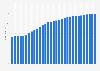 Netherlands - median age of the population 2015