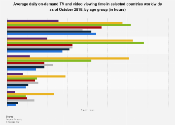Daily TV viewing time per person in selected countries worldwide 2016