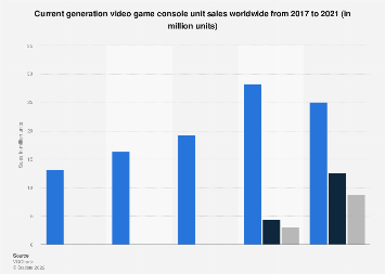 Global unit sales of video game consoles from 2008 to 2017
