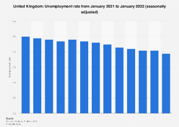 Monthly unemployment rate in the United Kingdom November 2018