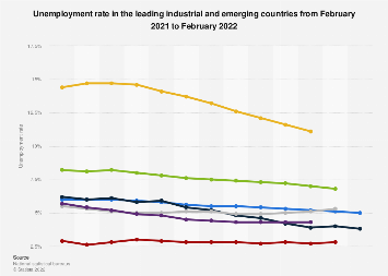 Monthly unemployment rate in industrial and emerging countries January 2018