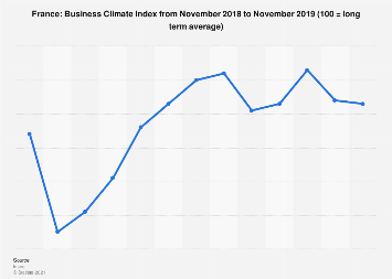 Business climate in France September 2019