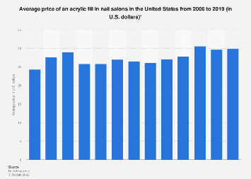Average price of an acrylic fill in nail salons in the U.S. 2006-2017