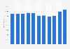 Hitachi - Mitarbeiterzahl bis Geschäftsjahr 2018