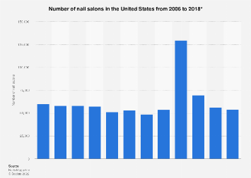 Number of nail salons in the U.S. 2006-2017