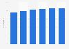 United States: smartphone shopper penetration 2013-2018