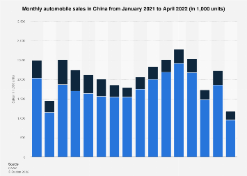 Automobile sales in China by month December 2017