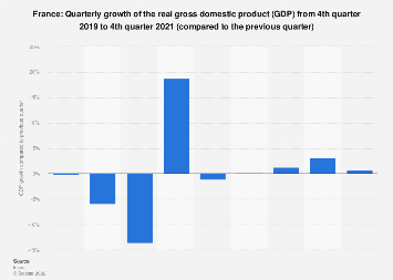 Quarterly growth of gross domestic product (GDP) in France 4th quarter 2018
