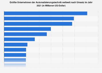 Automatisierung - Wichtigste Unternehmen weltweit nach Umsatz 2016