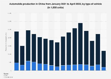 Automobile production in China by month October 2017