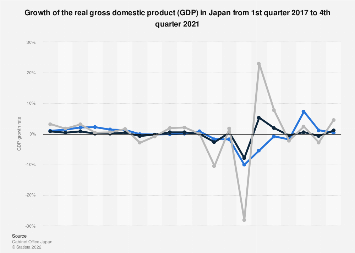 Gross domestic product (GDP) growth rate in Japan 1st quarter 2019