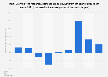 Gross domestic product (GDP) growth in India 4th quarter 2018