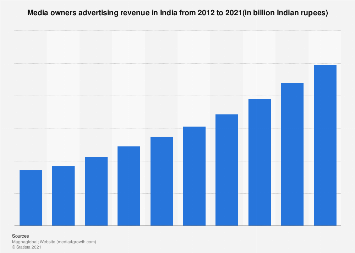 Media owners ad revenue in India 2012-2021