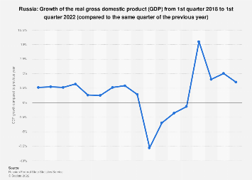 Gross domestic product (GDP) growth rate in Russia 3rd quarter 2018