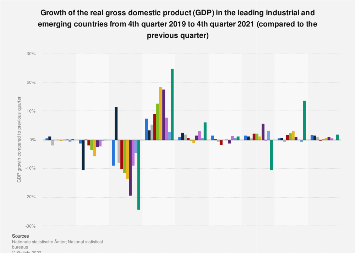 GDP growth in the leading industrial and emerging countries 3rd quarter 2017
