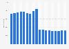 Anzahl der Mitarbeiter des Erdöl- und Energiekonzerns Eni bis 2018