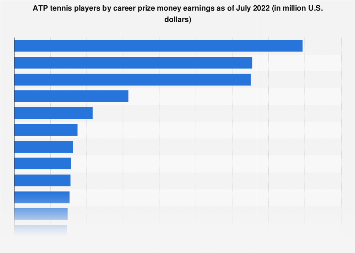 ATP World Tour - career prize money earnings of tennis players 2018