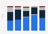 Besitz von Armbanduhren in Deutschland nach Altersgruppen 2010