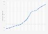 Bevölkerungsdichte in Luxemburg bis 2017