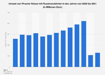 Umsatz von Phoenix Reisen mit Flusskreuzfahrten bis 2016