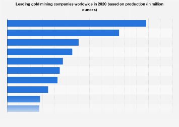 Leading gold producing companies worldwide 2017