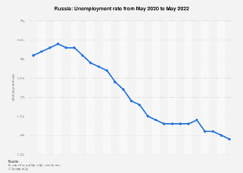 Monthly unemployment rate in Russia January 2019