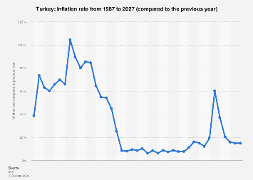 Inflation rate in Turkey 2022