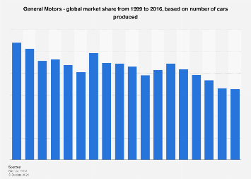 General Motors - global market share of passenger cars produced 2016