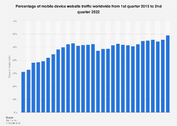 Share of global mobile website traffic 2015-2019