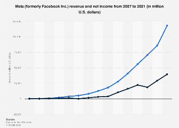 Facebook: annual revenue and net income 2007-2017