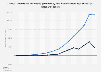 Facebook: annual revenue and net income 2007-2016
