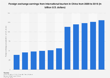 Foreign exchange earnings from international tourism in China in 2017
