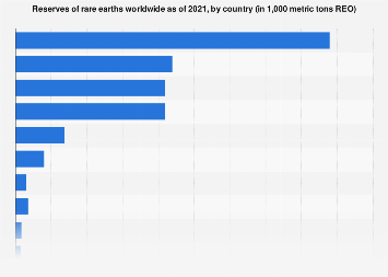 Rare earth reserves worldwide by country 2017
