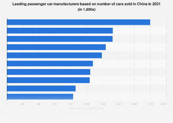 China: leading passenger car manufacturers in 2016, by number of cars sold