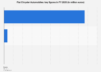 Fiat Chrysler Automobiles - key figures 2017